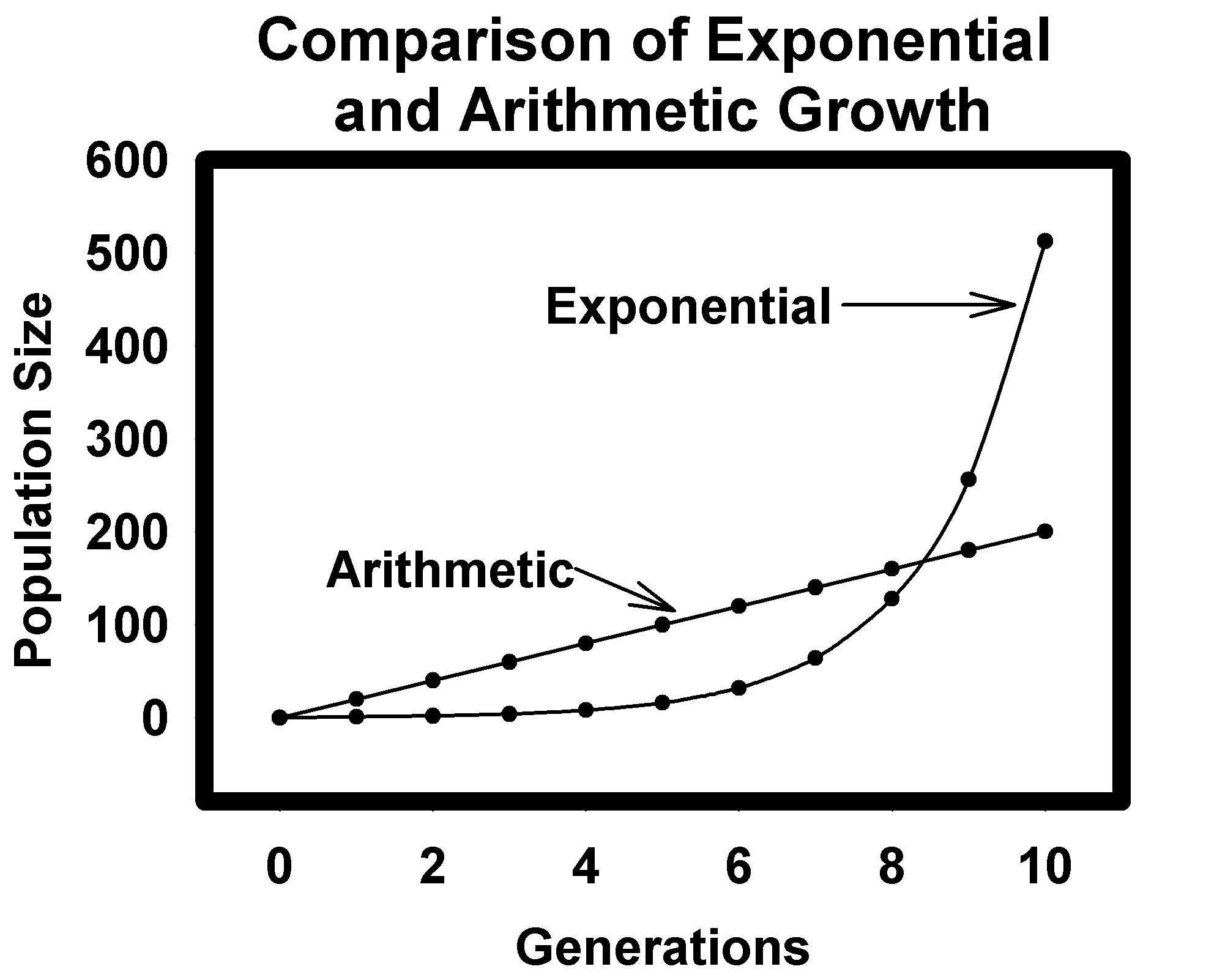 Malthusian theory of population essay